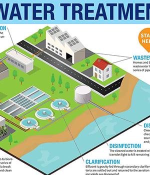 تصفیه آب - از تاریخچه تا مراحل انجام تصفیه