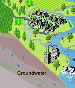 نفوذ عمقی آب آبیاری و تغذيه سفره آب زيرزمینی