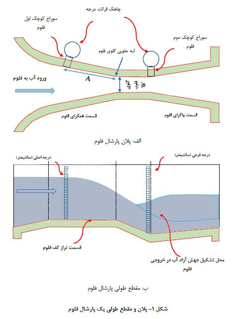 شکل 1- پلان و مقطع طولی یک پارشال فلوم