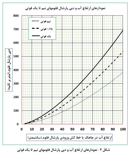 شکل 1- نمودار های ارتفاع آب و دبی پارشال فلوم های نیم تا یک فوتی