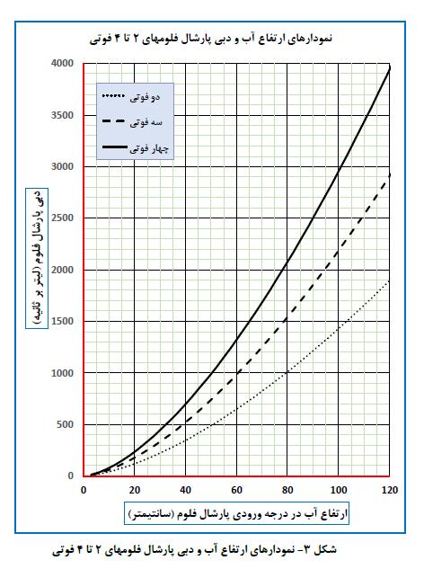 شکل 3- نمودار های ارتفاع آب و دبی پارشال فلوم های 2 تا 4 فوتی