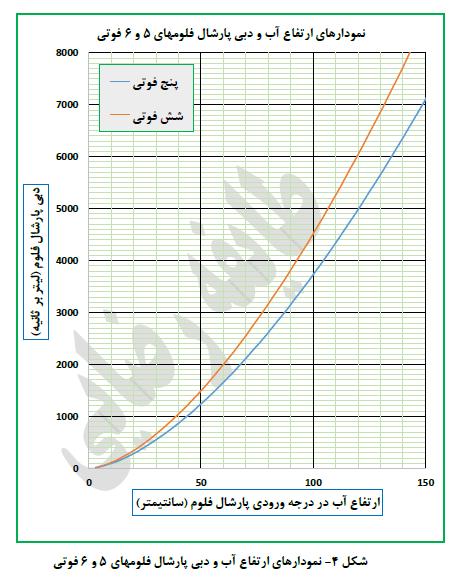 شکل 4- نمودار های ارتفاع آب و دبی پارشال فلوم های 5 و 6 فوتی