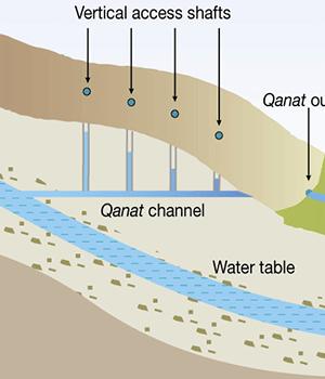 احیا 35 هزار رشته قنات زنده ایران تنها با اعتباری کمتر از اعتبار ایجاد یک سد