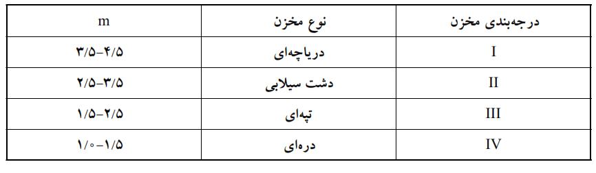 جدول شماره ۱ - نحوه محاسبه توزیع رسوب در مخزن سدها