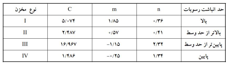 جدول شماره ۲ - نحوه محاسبه توزیع رسوب در مخزن سدها
